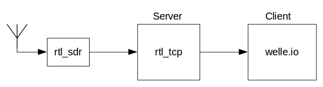 rtl_tcp.png